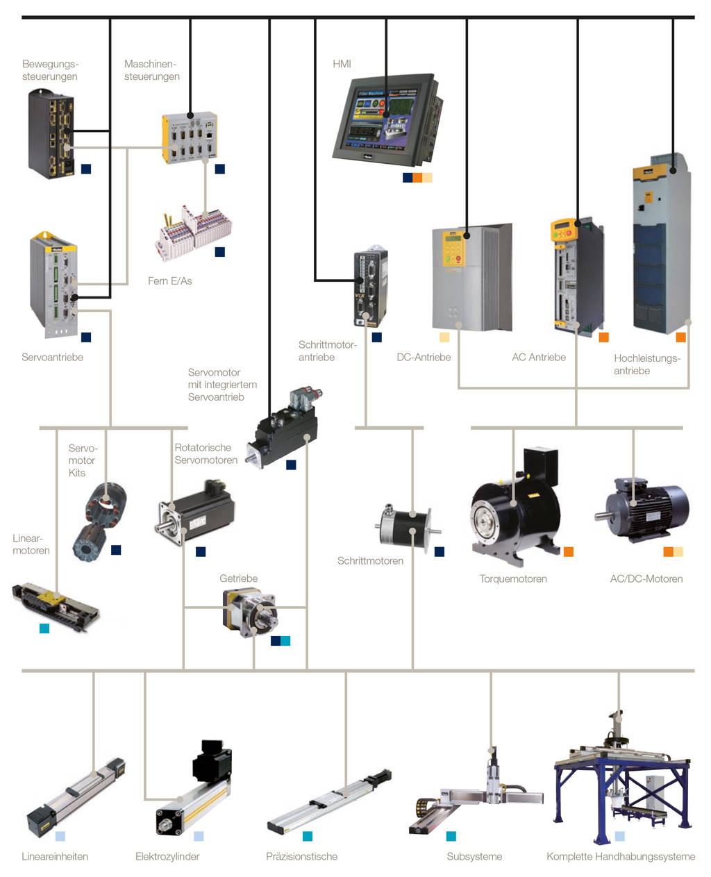 Servoantriebe Automatisierungstechnik Wir Und Parker Hannifin Electromechanical Automation Faq Site Servo Motors Lesen Sie Auch Die Interessanten Produktvorstellungen Http Blogparker Com Applikationsberichte